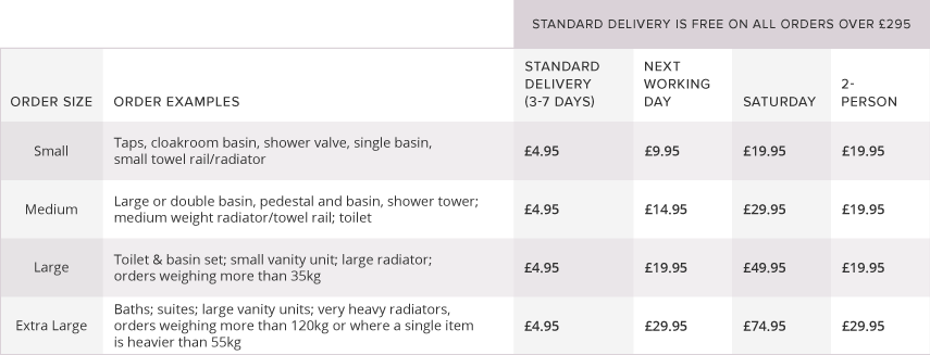 delivery options table