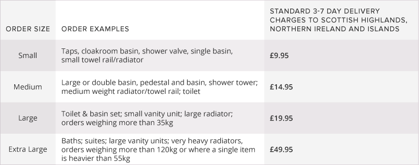 offshore postcode delivery options table
